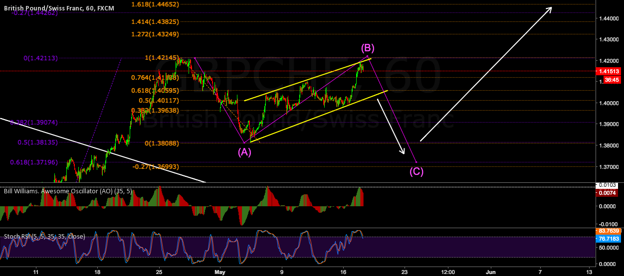 60 Min View of the ongoing B Wave