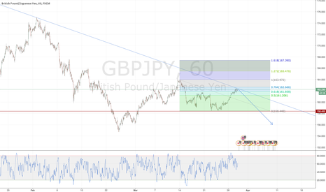 GBPJPY: GBPJPY - Shorting Positioning