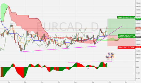 EURCAD: EURCAD D1 Long on retracement