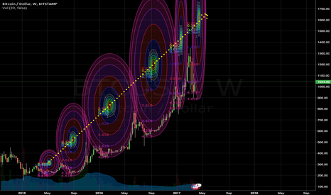 BTCUSD: Chaotic Attractor Projection Model BTC/USD (Bitstamp)