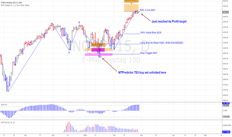 NQH2015: Nasdaq has reached its Profit target as well