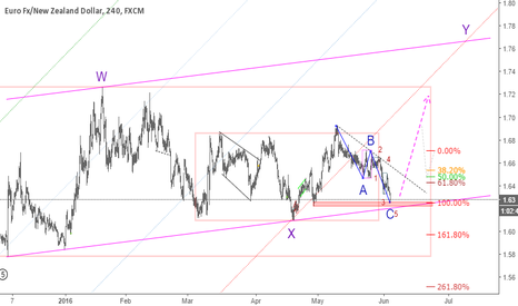 EURNZD: EURNZD: Looking for Long entry @ AB=CD of ZZ of wave Y