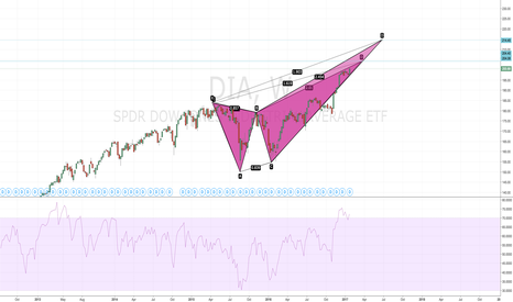 DIA: Dow Weekly Deep Crab Min. Target+5% More!
