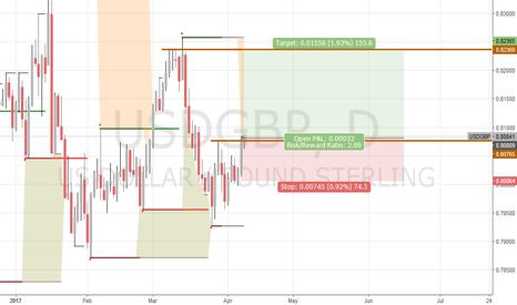 USDGBP: clear long