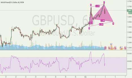 GBPUSD: Potential Bullish Cypher Pattern @ 1.25522 GBPUSD