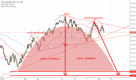 USOIL: 4250 then 4050 then goodnight in october