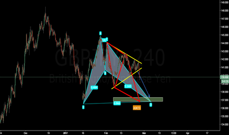 GBPJPY: GBPJPY to buy