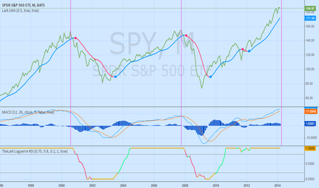 SPY: Monthly S&P 500