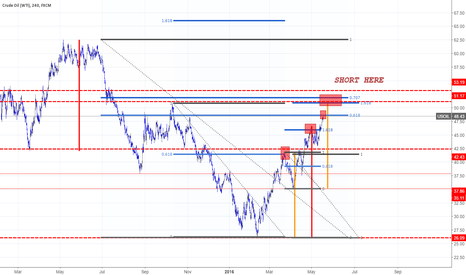 USOIL: AB=CD  .... Bearish