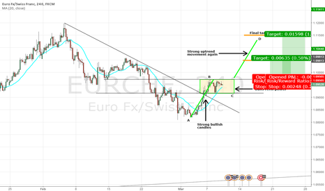 EURCHF: EUR/CHF Technical Analysis