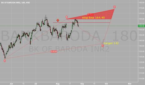 BANKBARODA: Stop loss 164.40. Target 142. At comfort.
