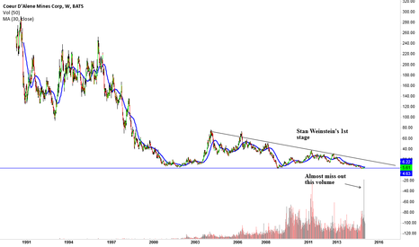 CDE: CDE, the only time i use volume indicator
