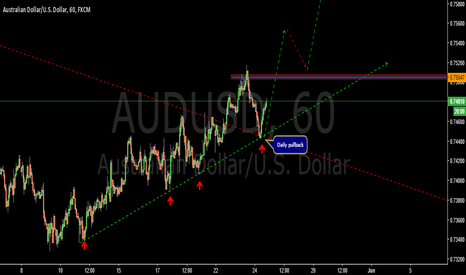 AUDUSD: Hourly setup-AUDUSD