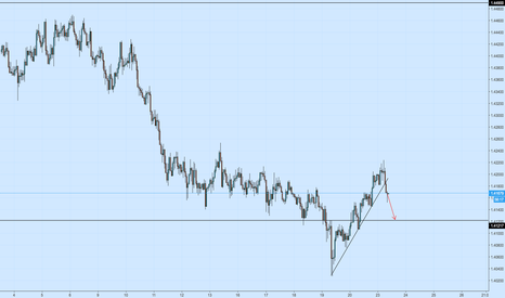EURAUD: EURAUD 1h Broken Support TL