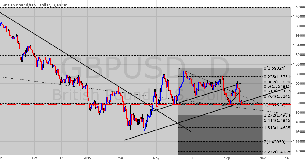 GBPUSD structure Daily TF