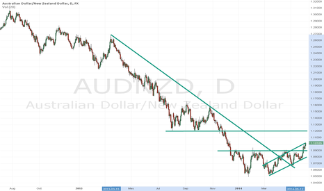 AUDNZD: Time to go long