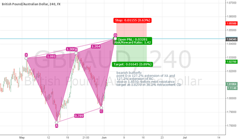GBPAUD: bearish butterfly in gbp/aud in 4h