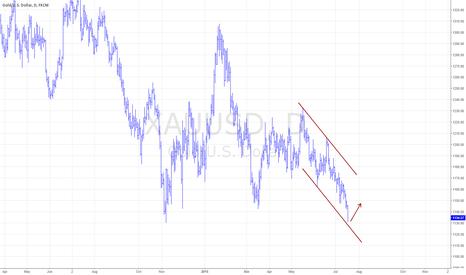 XAUUSD: Gold soon should bounce