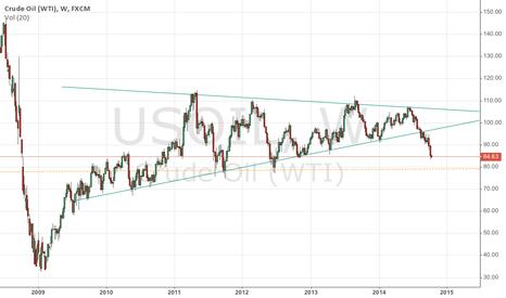 USOIL: WTI Oil breakout