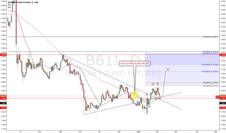 B61!: British Pound index go higher to reach 100 expansion.