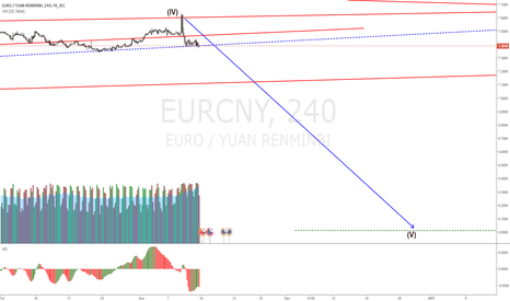 EURCNY: EURCNY resting on the short trigger line