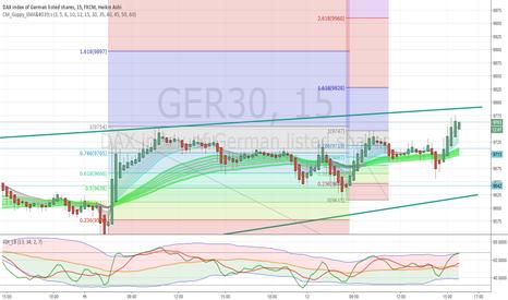 GER30: a long
