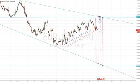 EURUSD: EUR-USD 1a1 (primissimo piano) il concetto è sempre quello