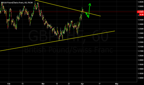 GBPCHF: Pound Swissy Breaking out?