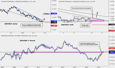 GBPSEK: GBPSEK (Long - Counter-Trend)