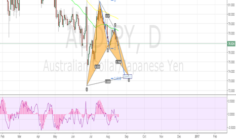 AUDJPY: big picture plan