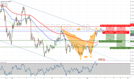 USDSGD: USDSGD - Bearish Bat Completed on H4 Chart