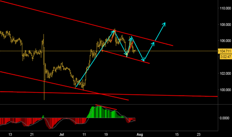 USDJPY: Looking for long