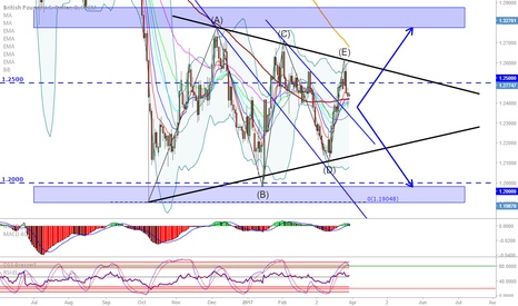 GBPUSD: GBP/USD: Triangle forming, breakout will follow...
