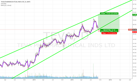 TEVA: TEVA at bottom of ascending channel