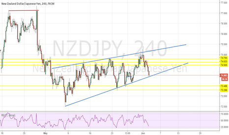 NZDJPY: NZDJPY Rising Wedge Short Signal H4
