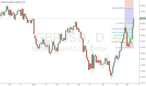 GBPUSD: it might test for 4 hour fibo 1.5753