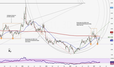 NG1!: Natural Gas Preparing For A Major Move Up