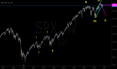 SPX: S&P Weekly wave counts.