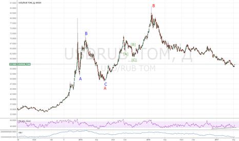 USDRUB_TOM: USDRUB: долгосрочный ЛОНГ