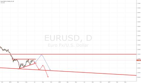 EURUSD: $EURUSD bear