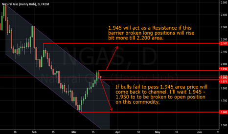 NGAS: NaturalGas - 210316 - Daily Chart -