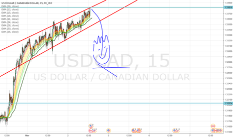 USDCAD: USDCAD short right now