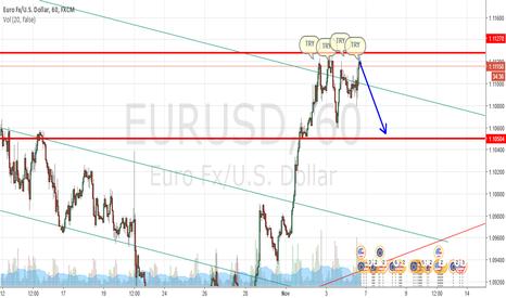 EURUSD: eurusd 1h chart