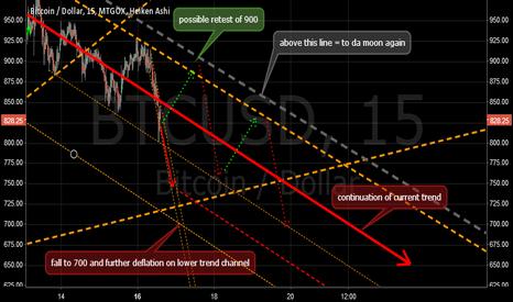 BTCUSD: Bear Market continues