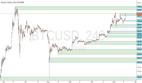 BTCUSD: Bitcoin ~6mo projection
