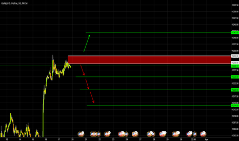 XAUUSD: GOLD / Correction