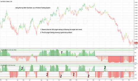 EURUSD: MM-Oscillator - as a Trading System [Concept]