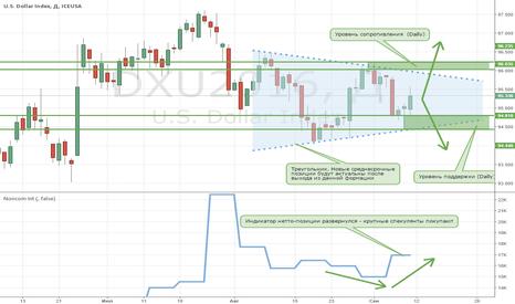 DXU2016: Индекс доллара находится в треугольнике