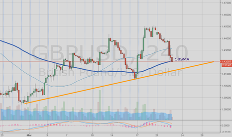 GBPUSD: Potential support of GBPUSD