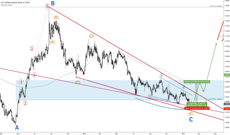 EURNZD: EURNZD HUGE BULL RUN IS COMING